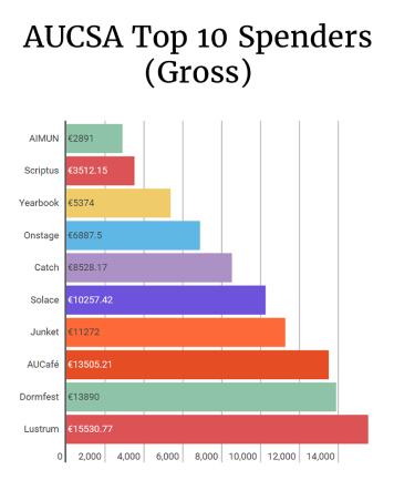aucsa_top10_spenders_gross