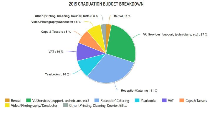 chart_graduation_2015