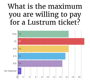 lustrum_ticket_price