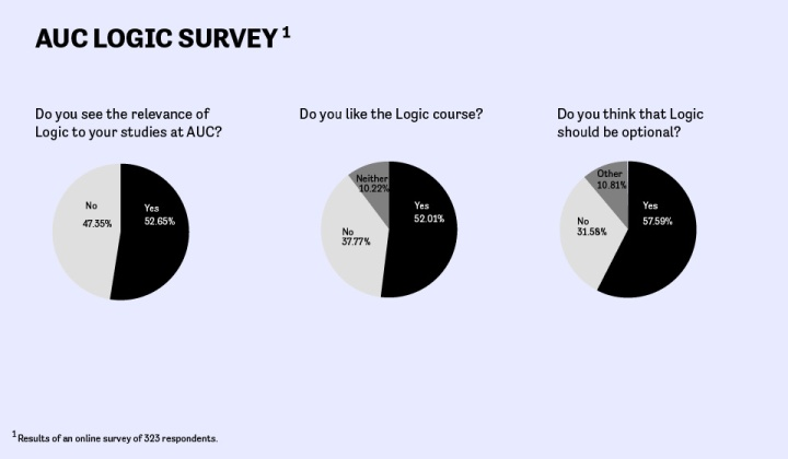 Logic course survey infographic