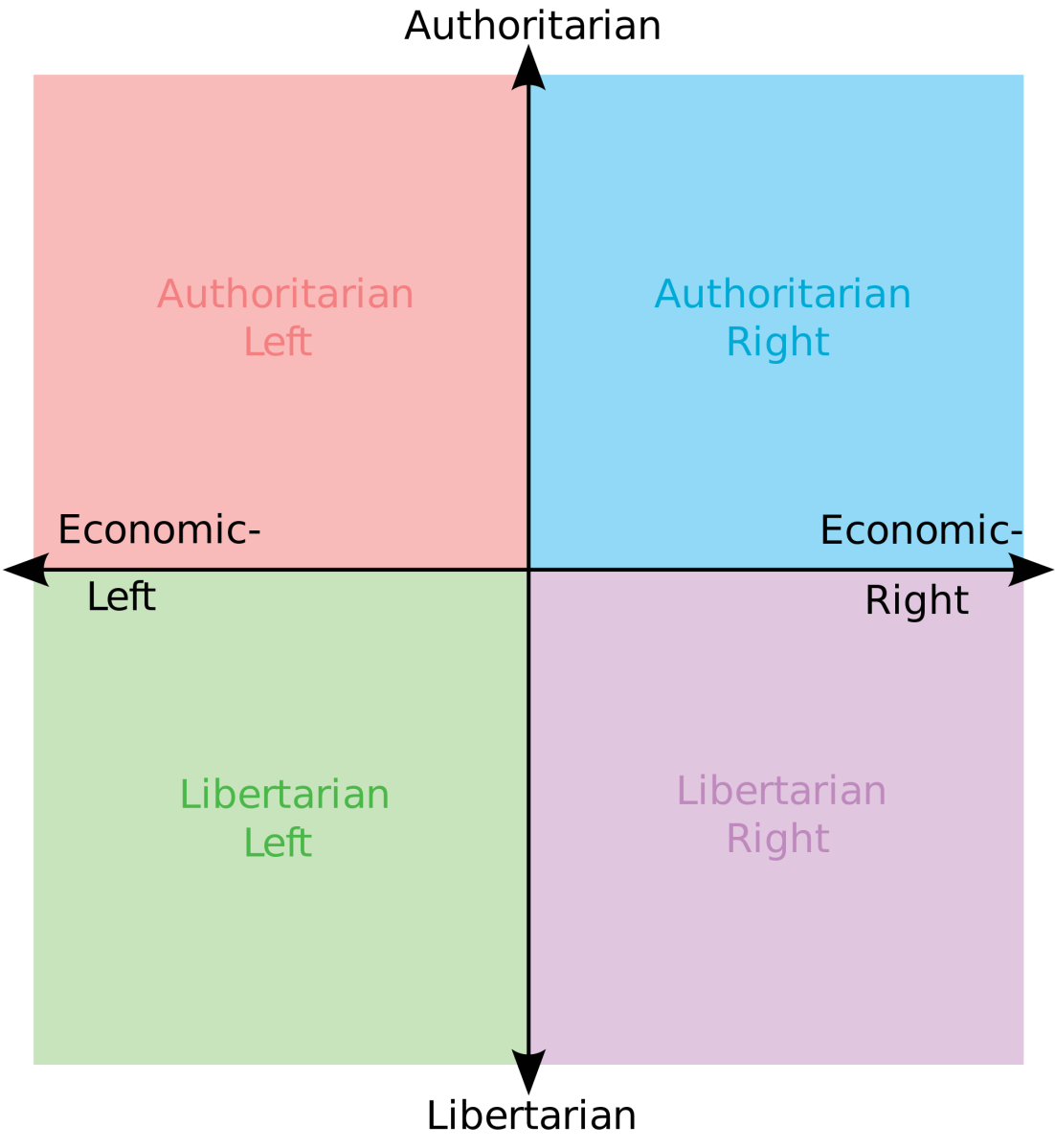 Get to know The Herring readers: Political Compass